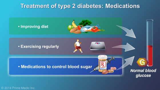 Management and Treatment of Type 2 Diabetes - Slide Show - 7