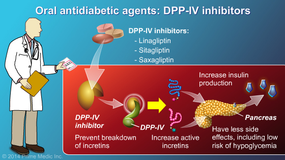 Management and Treatment of Type 2 Diabetes - Slide Show - 15